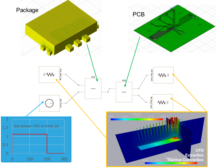 Sources and airflow in CFD modeling and simulation