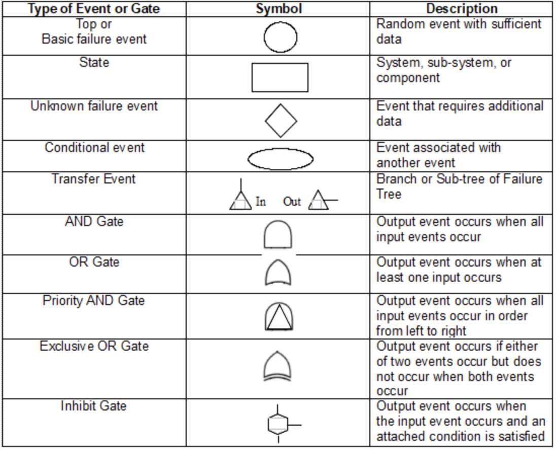 Table depicting symbols to show how events unfold.