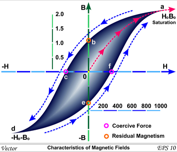 Magnetic hysteresis loss and window graphic