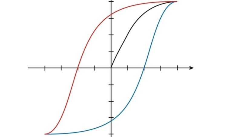 A vector displaying hysteresis