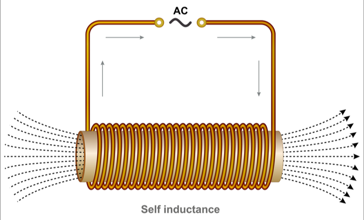 AC current passing through coils, and the resulting magnetic field