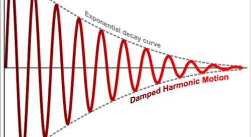 Damped Harmonic Motion displaying the characteristics of a damped harmonic oscillator