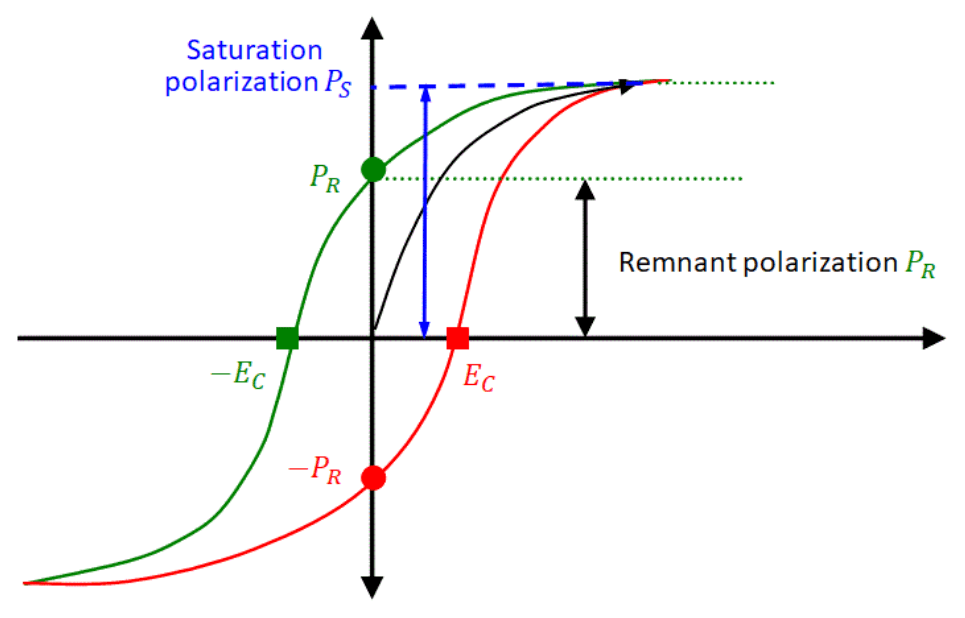 Ferroelectric hysteresis loop and polarization graph
