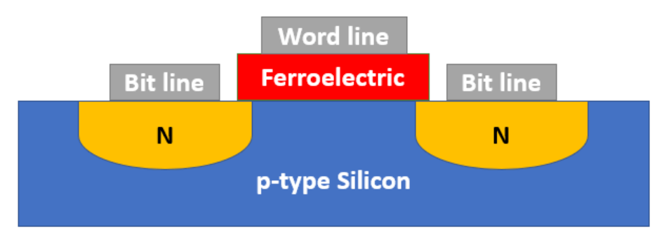 Graphic for ferroelectric hysteresis loop and polarization in FRAM