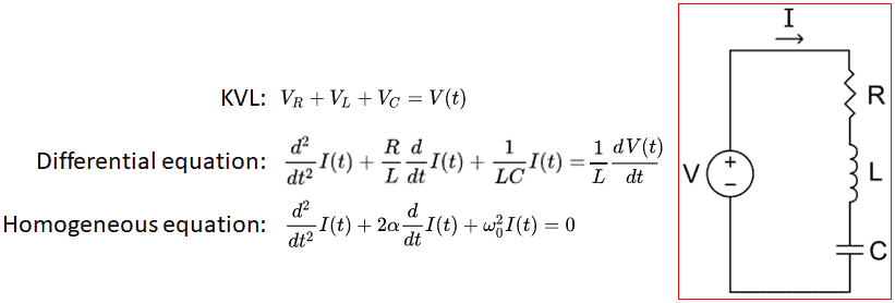 Series RLC circuit and equations