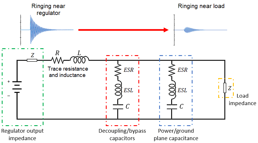PDN impedance with series RLC circuits