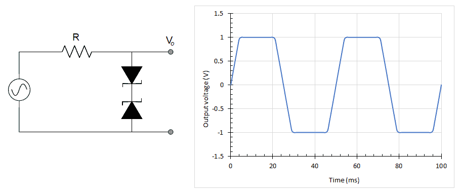 Double clipping circuit with Zener diodes in series