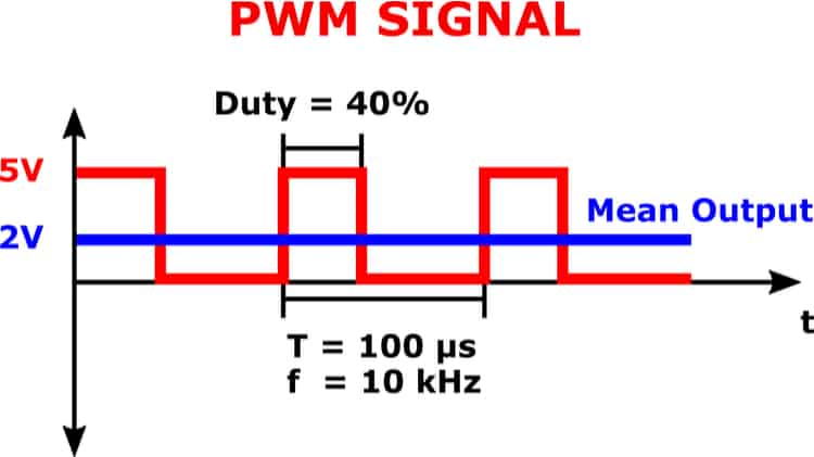 Graph of the mean output signal of a pulse width modulation (PWM) signal at the input