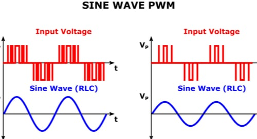 Sine wave PWM graph