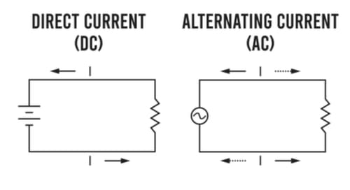 Difference between DC and AC current