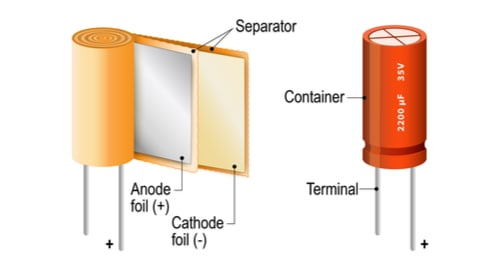 A graphic showing the anatomy of a capacitor.