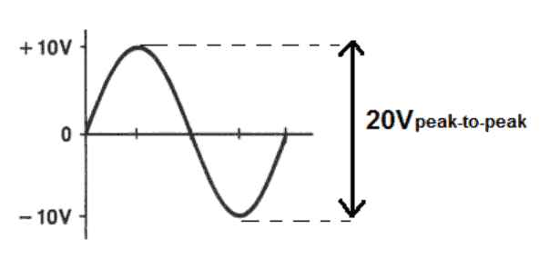 A graph showing a peak-to-peak voltage waveform
