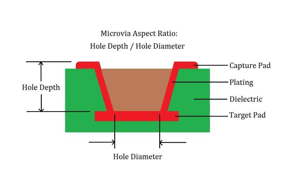 A microvia diagram