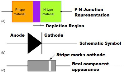 Symbols for the PN diode