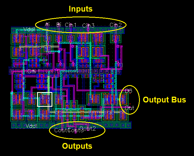 VLSI layout