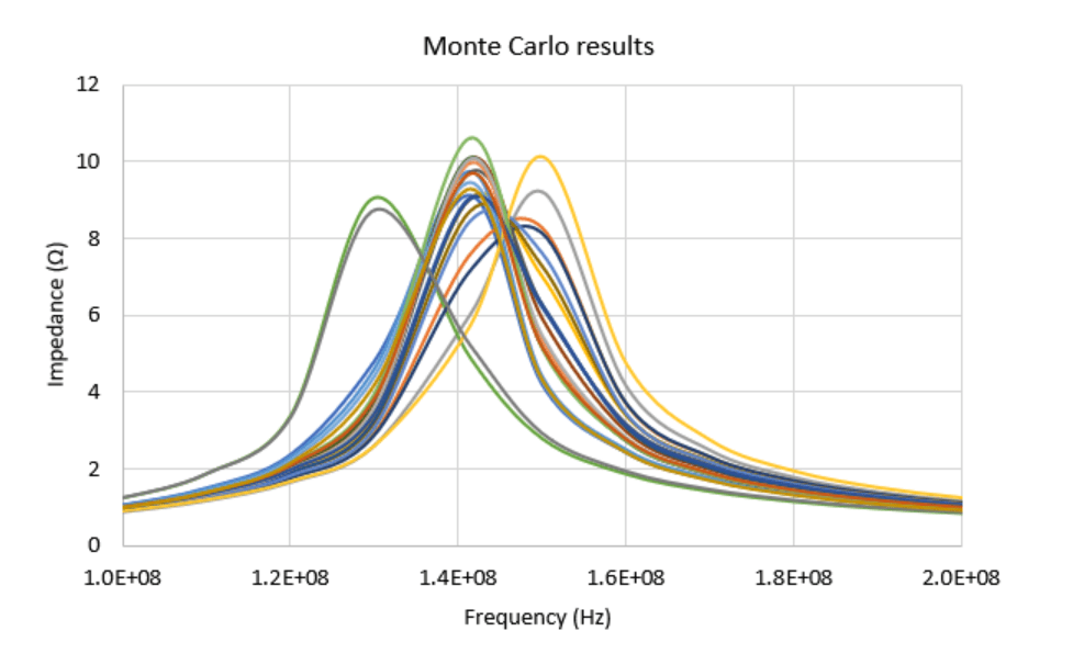 Parallel RLC circuit Monte Carlo tolerance analysis results graph