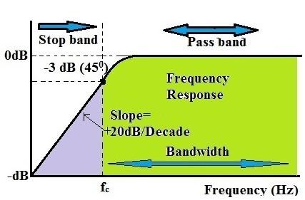 Bode magnitude plot example for a high pass filter design