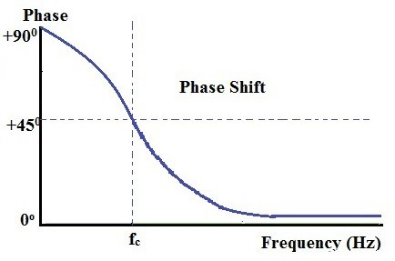 Bode phase plot example for a high pass filter design