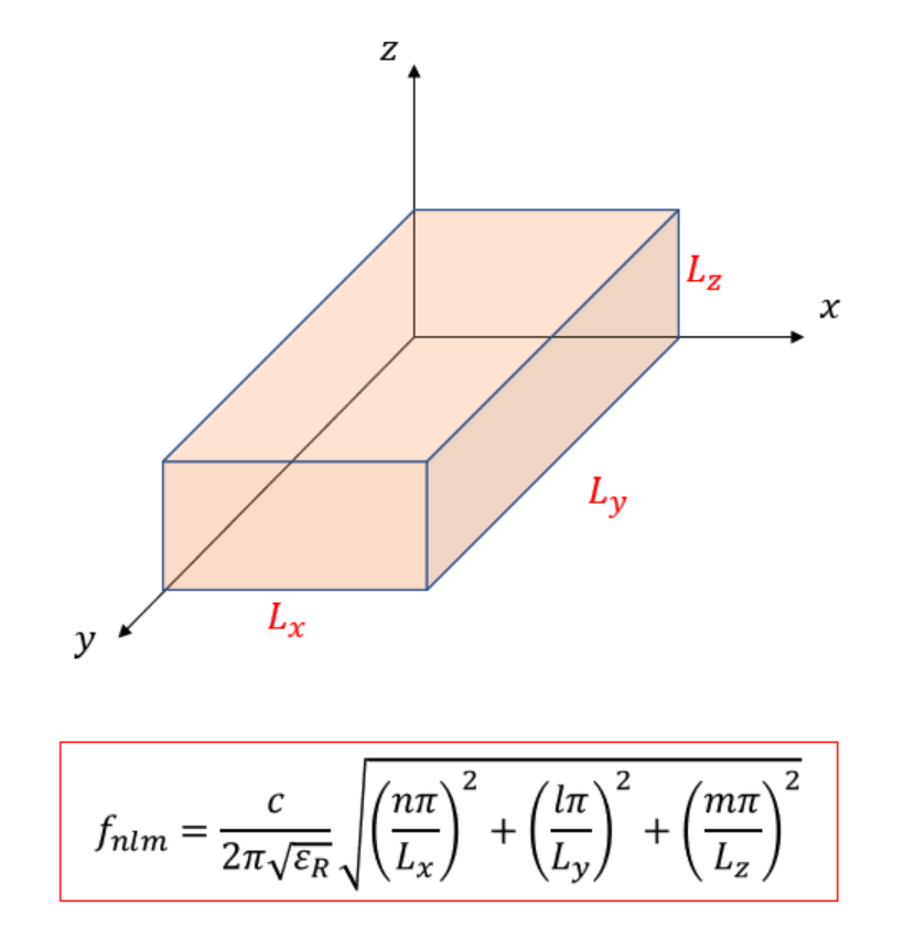 Rectangular terahertz microcavity resonator geometry and eigenfrequencies formula
