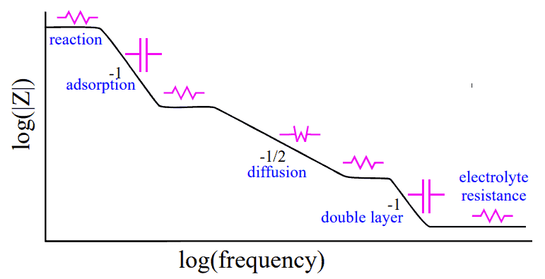 electrochemical impedance spectroscopy measurements Nyquist frequency
