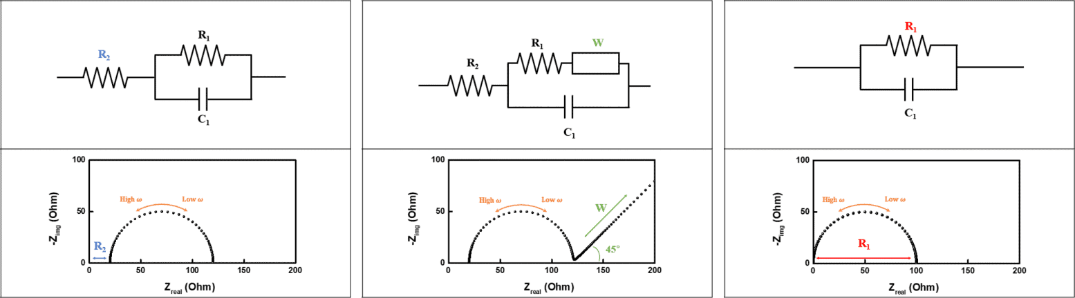 electrochemical impedance spectroscopy Nyquist plots