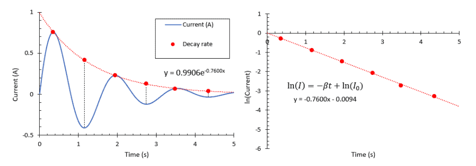 Two graphs showing extraction of the time constant of an RLC circuit
