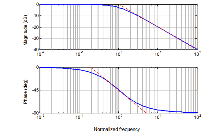 Magnitude and phase Bode plot