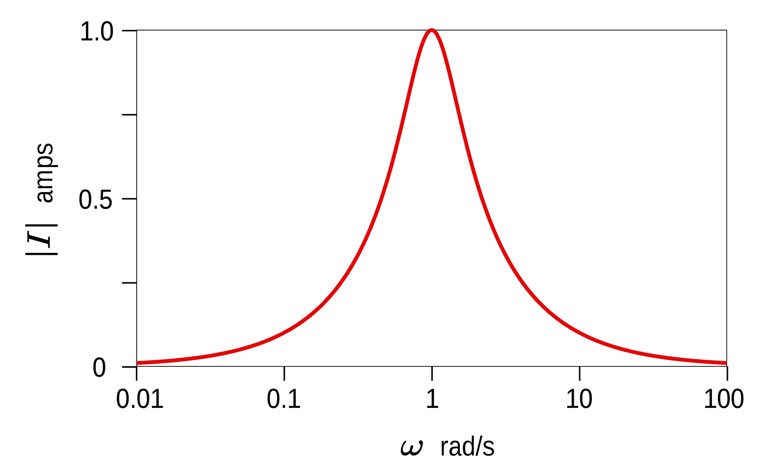 RLC series plot showing resonant angular frequency at its peak.