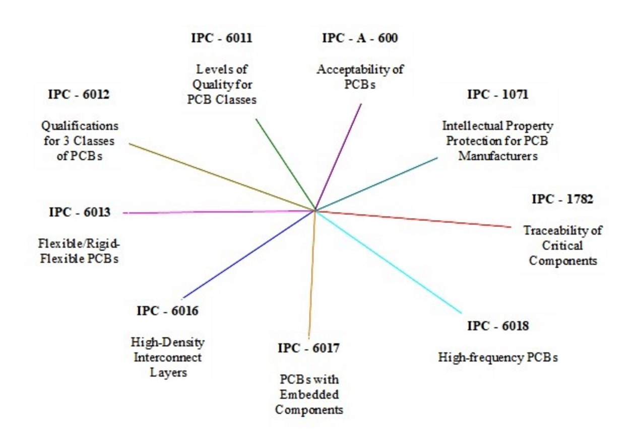 IPC graphic