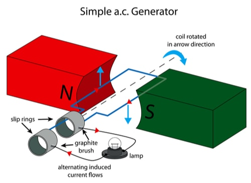 A graphic of a simple AC generator powering a lamp