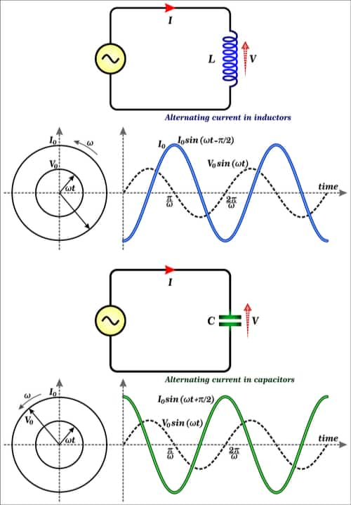 An infographic showing alternating current in inductors and capacitors