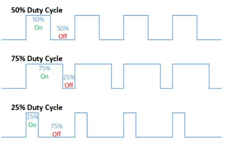 Duty cycles of PWM waveform