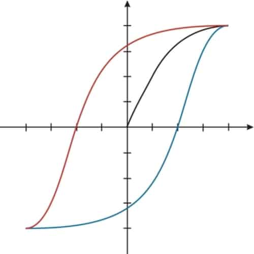 Hysteresis loop graph
