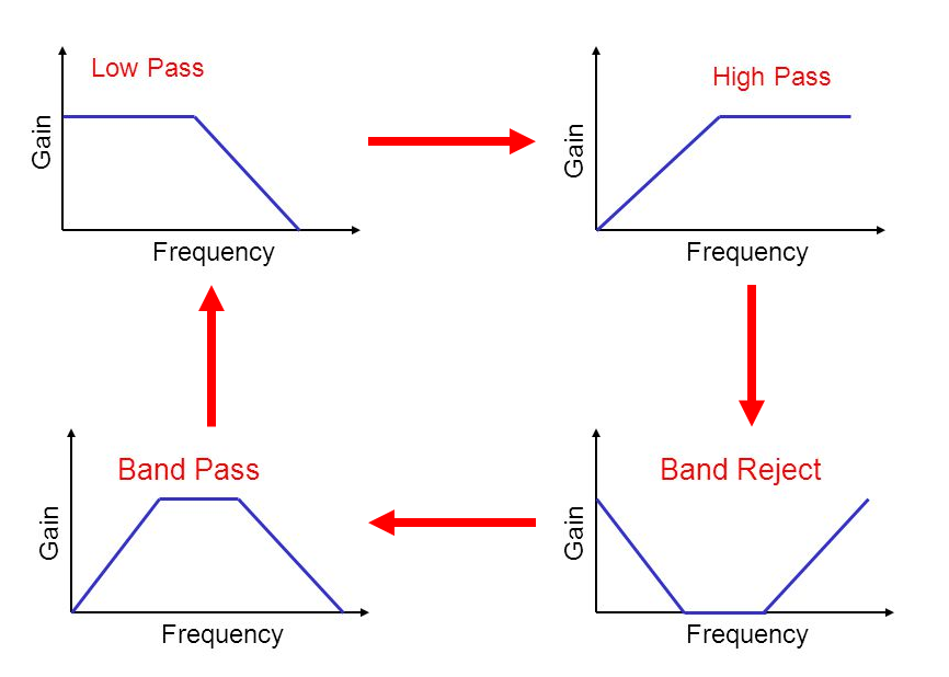 Frequency transformation in filter design