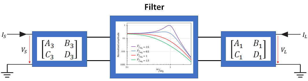 Frequency transformation in filter design for cascaded network