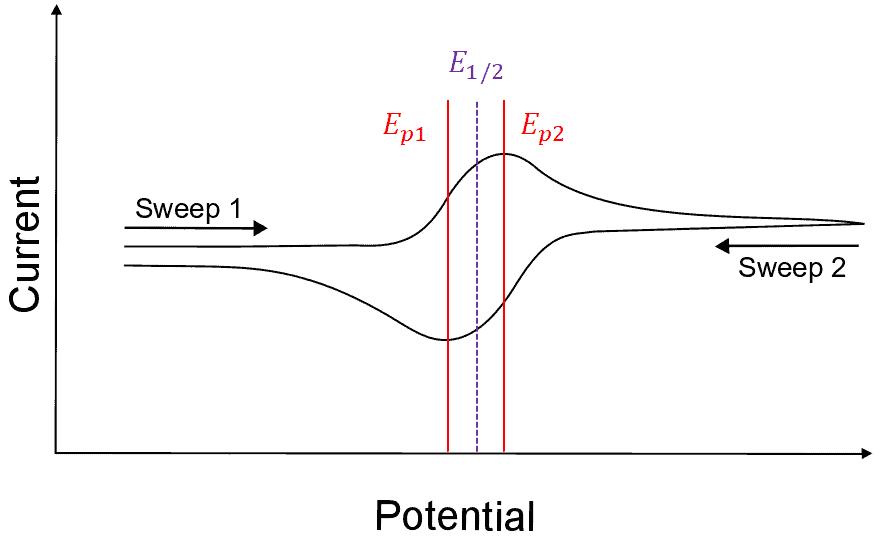 half-wave potential cyclic voltammetry