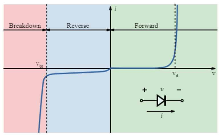 Non-linear diode current flow