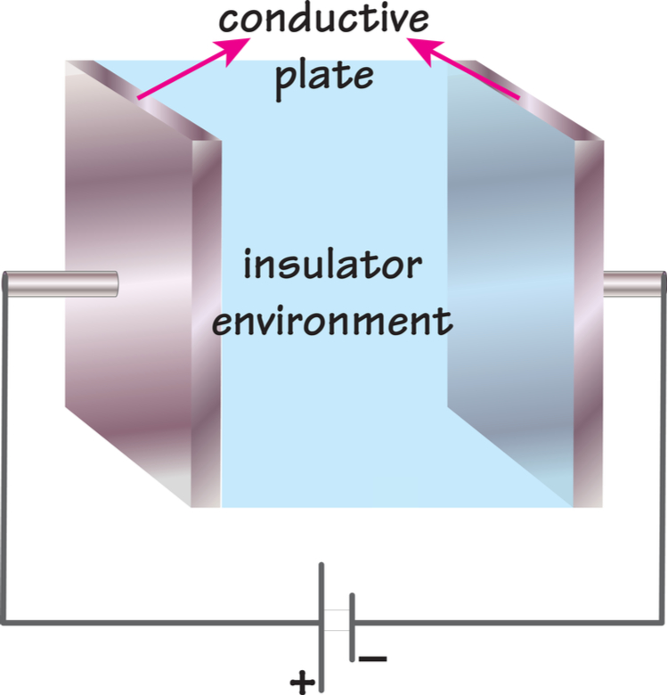 Capacitive coupling graphic
