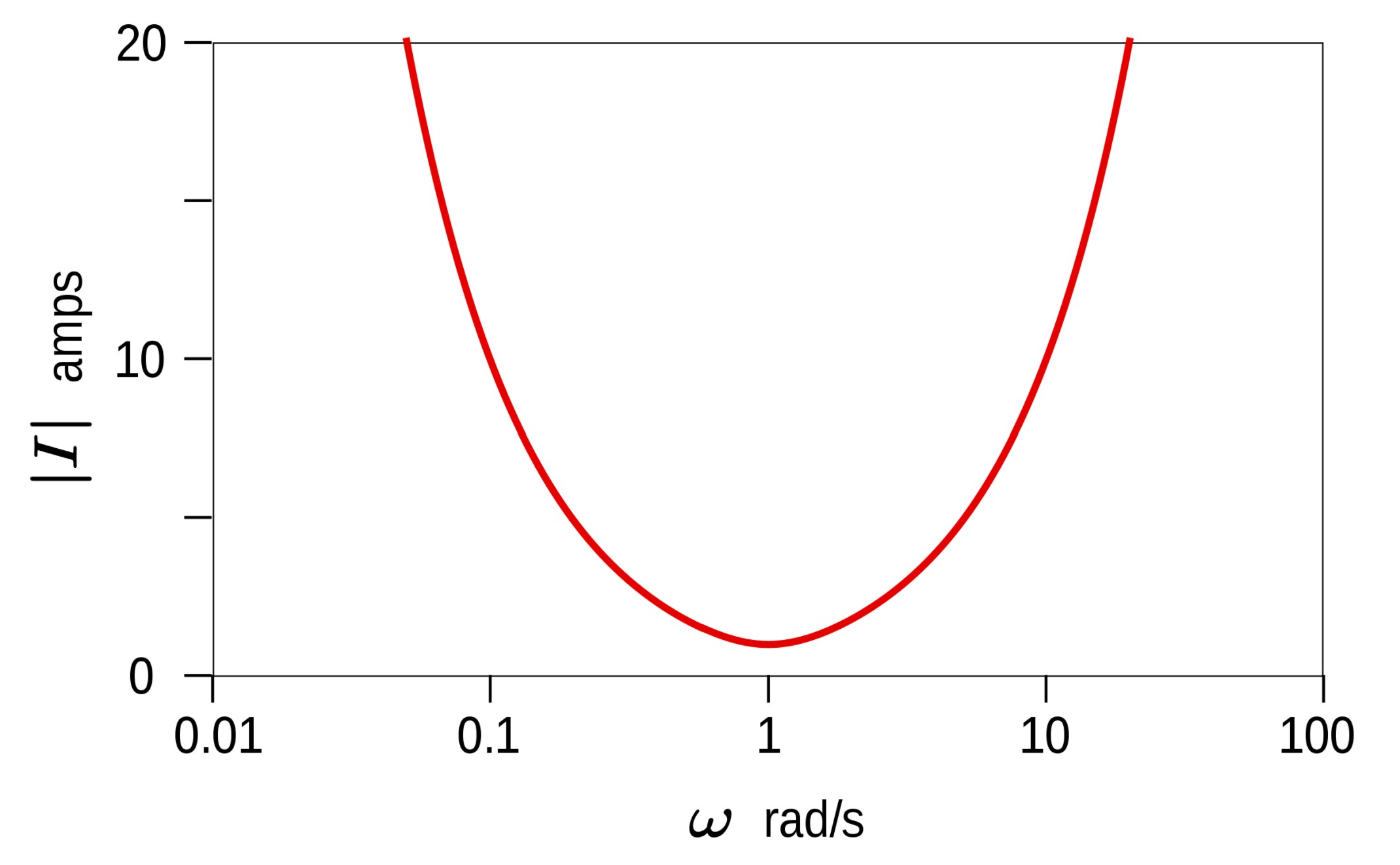 Parallel RLC circuit minimum current at the resonant frequency