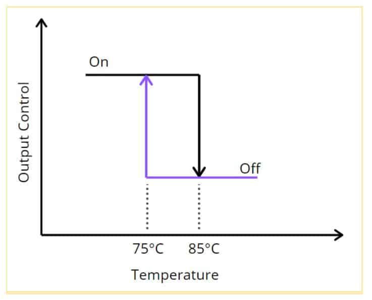 temperature hysteresis diagram.