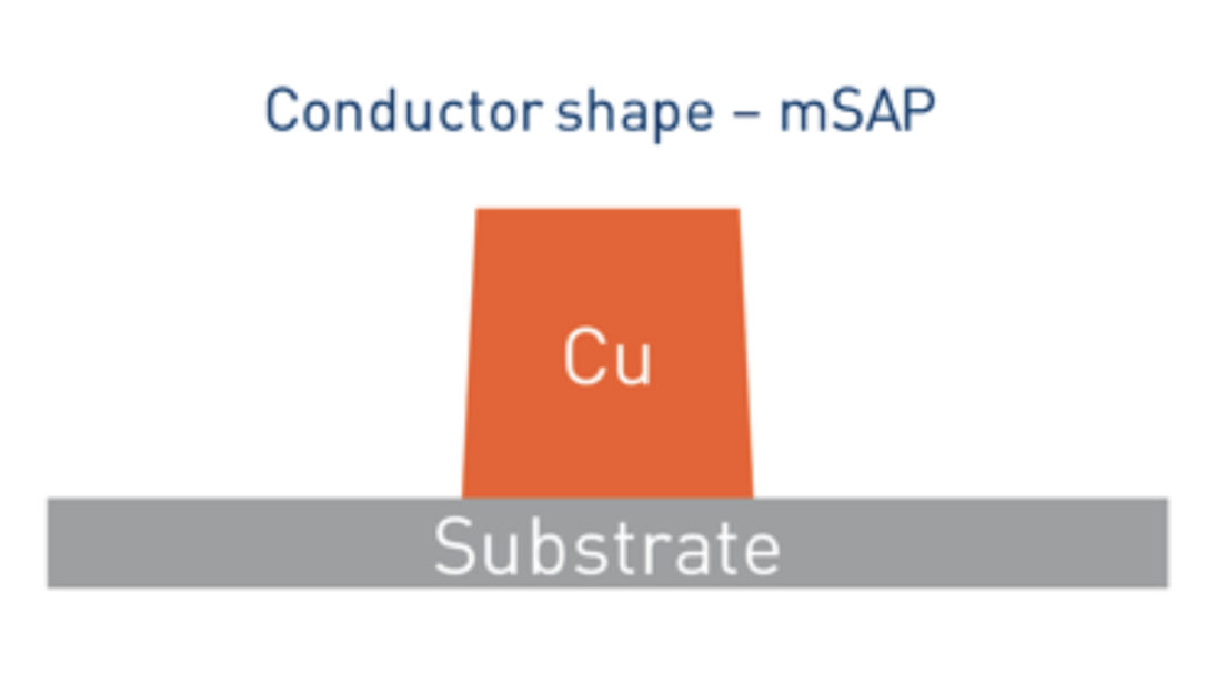 conductor shape