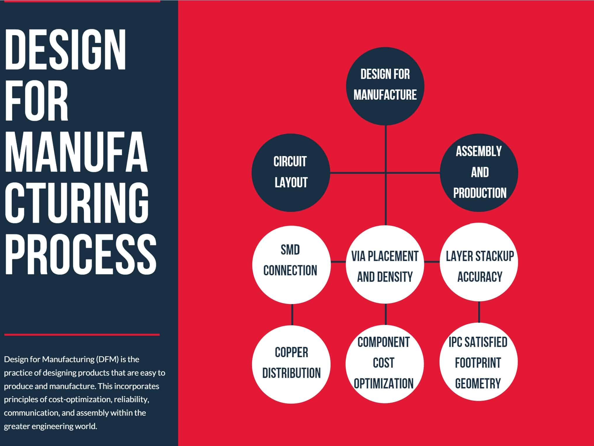 Design for manufacturing process