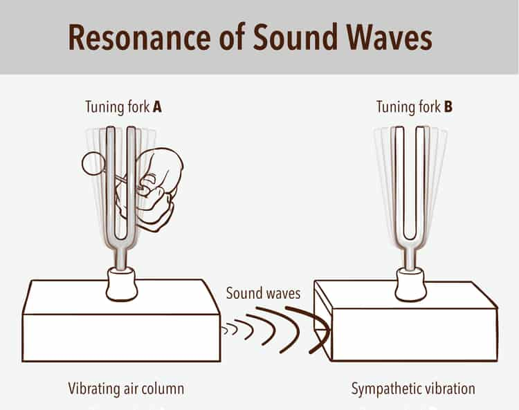 Sound waves at resonant frequency