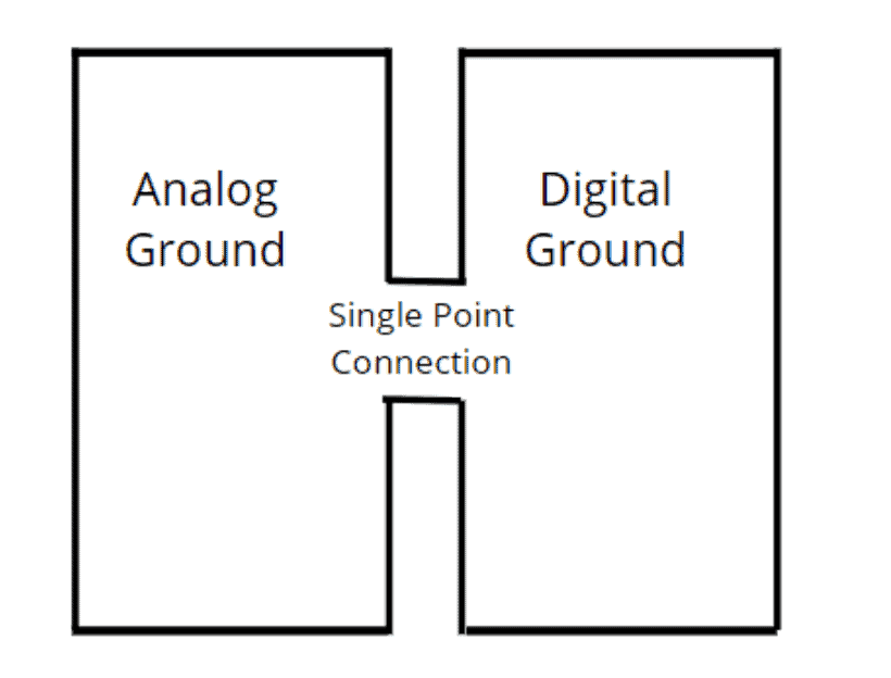 Single point connection for separating analog and digital ground planes