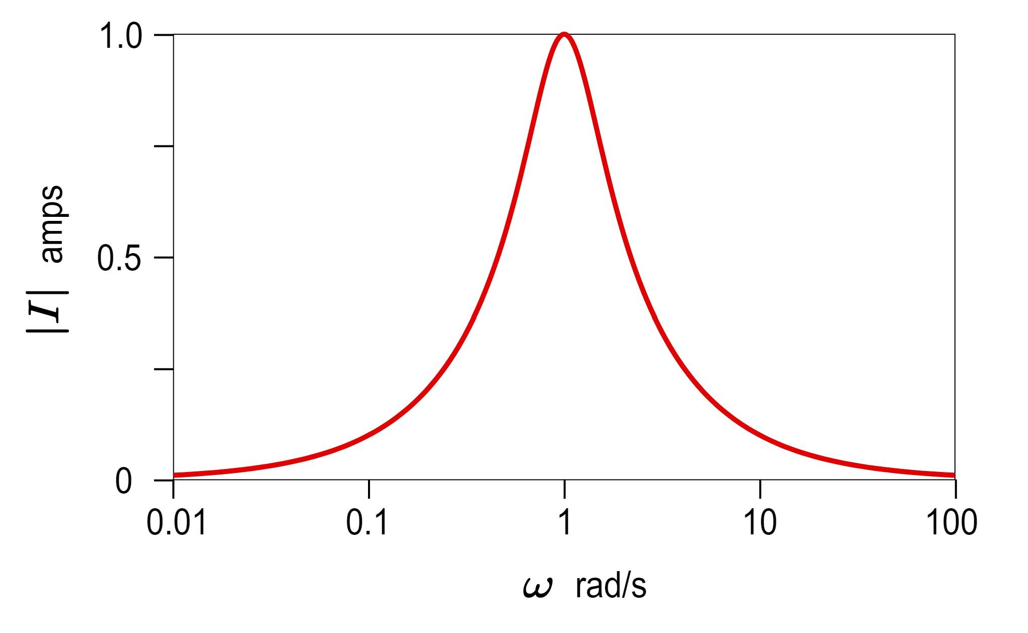 Series RLC damped driven oscillator response at resonance