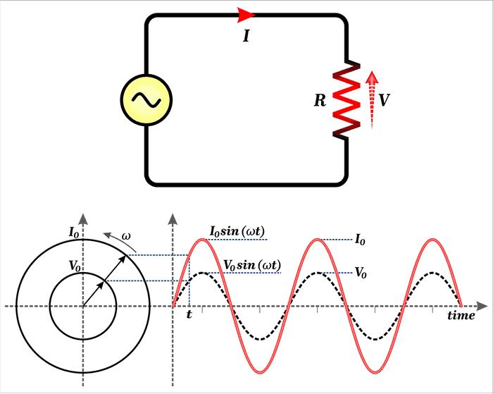 Average power in AC circuit analysis.