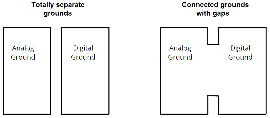 Separate analog and digital ground planes