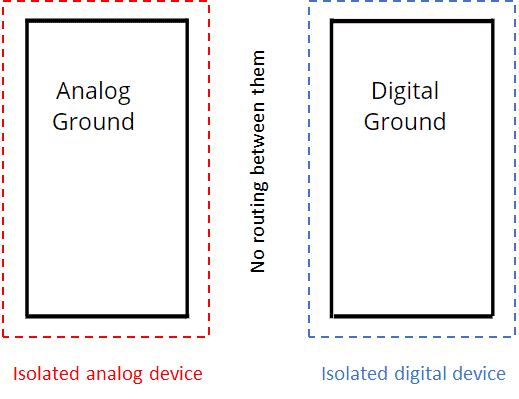 Isolated analog and digital devices