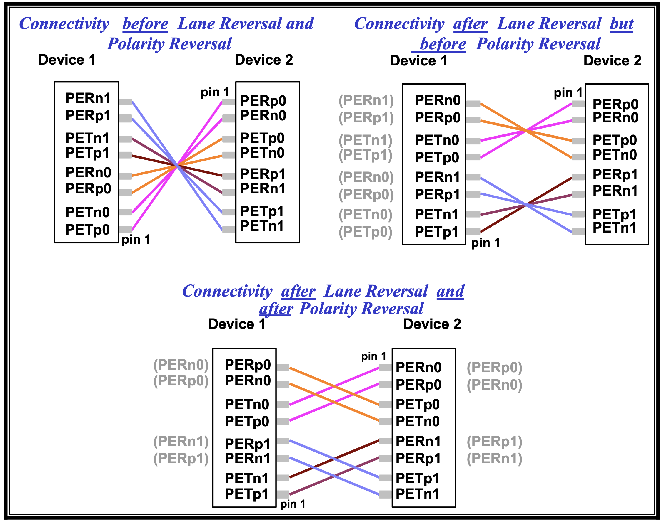 PCIe interface alignment