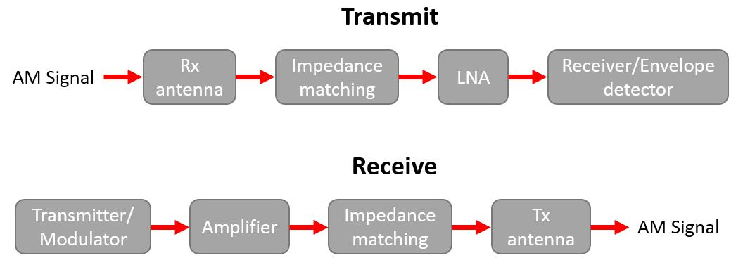 Peak envelope power in an RF signal chain